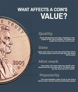 What Affects a Coins Value